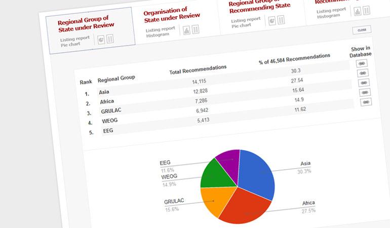 7Media UPR Info GoogleGraphs 01